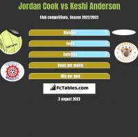 Jordan Cook vs Keshi Anderson h2h player stats