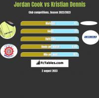 Jordan Cook vs Kristian Dennis h2h player stats