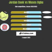 Jordan Cook vs Moses Ogbu h2h player stats