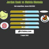 Jordan Cook vs Olufela Olomola h2h player stats