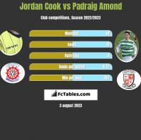Jordan Cook vs Padraig Amond h2h player stats