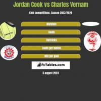 Jordan Cook vs Charles Vernam h2h player stats