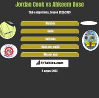 Jordan Cook vs Ahkeem Rose h2h player stats