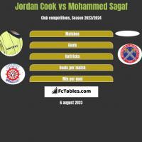 Jordan Cook vs Mohammed Sagaf h2h player stats