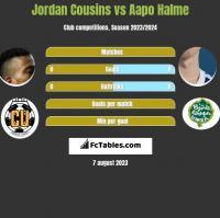 Jordan Cousins vs Aapo Halme h2h player stats