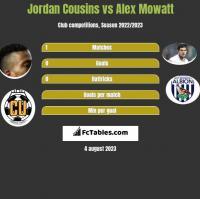 Jordan Cousins vs Alex Mowatt h2h player stats