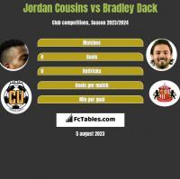 Jordan Cousins vs Bradley Dack h2h player stats