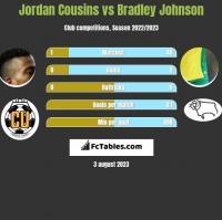 Jordan Cousins vs Bradley Johnson h2h player stats