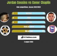 Jordan Cousins vs Conor Chaplin h2h player stats
