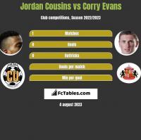Jordan Cousins vs Corry Evans h2h player stats