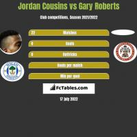 Jordan Cousins vs Gary Roberts h2h player stats