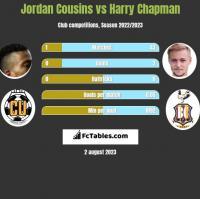 Jordan Cousins vs Harry Chapman h2h player stats