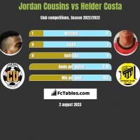Jordan Cousins vs Helder Costa h2h player stats