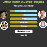 Jordan Cousins vs Jordan Thompson h2h player stats