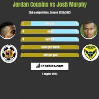 Jordan Cousins vs Josh Murphy h2h player stats