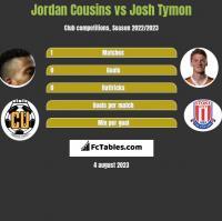 Jordan Cousins vs Josh Tymon h2h player stats