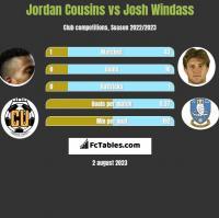 Jordan Cousins vs Josh Windass h2h player stats