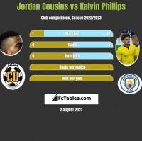 Jordan Cousins vs Kalvin Phillips h2h player stats