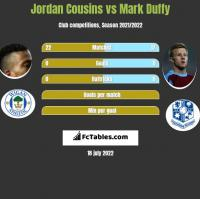 Jordan Cousins vs Mark Duffy h2h player stats