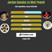 Jordan Cousins vs Nick Powell h2h player stats