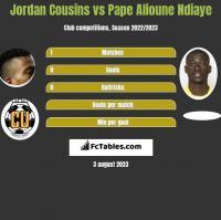 Jordan Cousins vs Pape Alioune Ndiaye h2h player stats