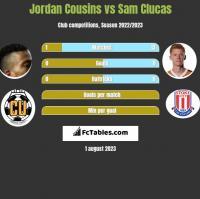 Jordan Cousins vs Sam Clucas h2h player stats