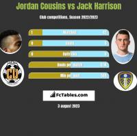 Jordan Cousins vs Jack Harrison h2h player stats