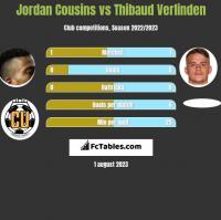 Jordan Cousins vs Thibaud Verlinden h2h player stats