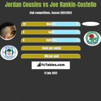 Jordan Cousins vs Joe Rankin-Costello h2h player stats