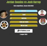 Jordan Cousins vs Josh Harrop h2h player stats