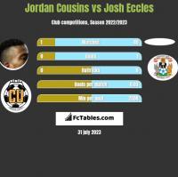 Jordan Cousins vs Josh Eccles h2h player stats