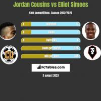 Jordan Cousins vs Elliot Simoes h2h player stats
