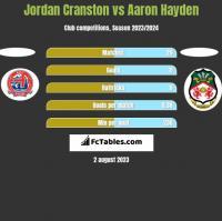 Jordan Cranston vs Aaron Hayden h2h player stats