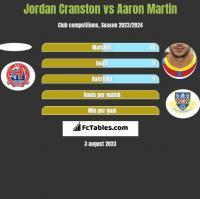 Jordan Cranston vs Aaron Martin h2h player stats
