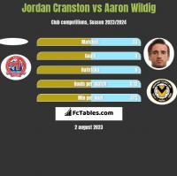 Jordan Cranston vs Aaron Wildig h2h player stats