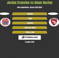 Jordan Cranston vs Adam Buxton h2h player stats