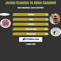 Jordan Cranston vs Adam Campbell h2h player stats