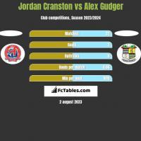 Jordan Cranston vs Alex Gudger h2h player stats
