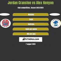 Jordan Cranston vs Alex Kenyon h2h player stats