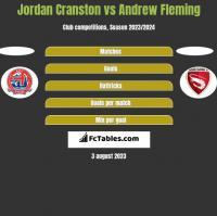 Jordan Cranston vs Andrew Fleming h2h player stats
