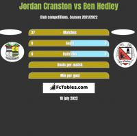 Jordan Cranston vs Ben Hedley h2h player stats