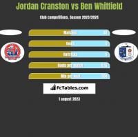 Jordan Cranston vs Ben Whitfield h2h player stats