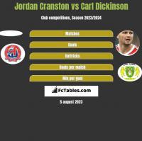 Jordan Cranston vs Carl Dickinson h2h player stats