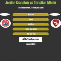 Jordan Cranston vs Christian Mbulu h2h player stats