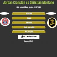 Jordan Cranston vs Christian Montano h2h player stats