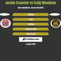 Jordan Cranston vs Craig Woodman h2h player stats