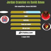 Jordan Cranston vs David Amoo h2h player stats