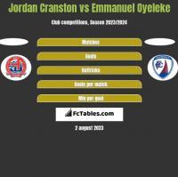 Jordan Cranston vs Emmanuel Oyeleke h2h player stats