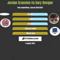Jordan Cranston vs Gary Deegan h2h player stats