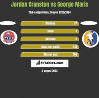 Jordan Cranston vs George Maris h2h player stats